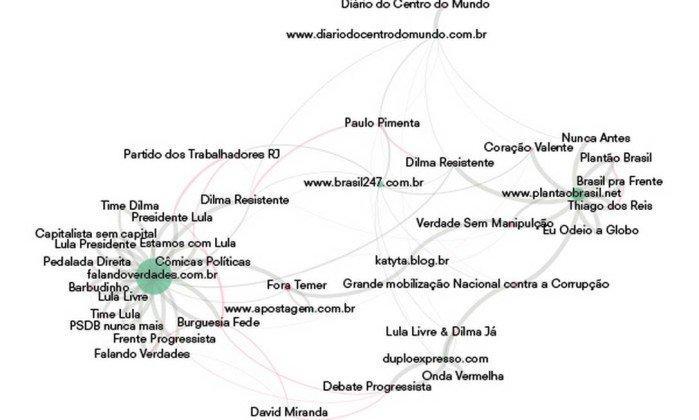 esultado de imagem para grafo ecossistemas orientação partidária pró lula